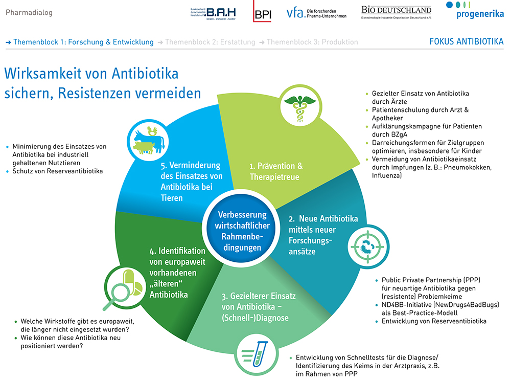 Orale Kontrazeptiva und Antibiotika