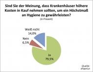 Ein eindeutiges Ergebnis: 79,5 Prozent der  Befragten fordert von den Krankenhäusern Investitionen in Hygiene.
