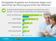 Grafik: Patienten wünschen die digitale Arztpraxis