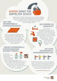 Über die Vorteile von antimikrobiellen Kupferwerkstoffen als zusätzlicher Hygienebaustein zur Erhöhung der Patientensicherheit informiert ein neues Patientenmerkblatt. Bild: Deutsches Kupferinstitut.