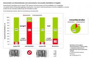 Grafik: Kontamination von Ultraschallsonden nach automatisierter und manueller Desinfektion im Vergleich