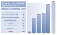 Bis Ende 2016 hatte die Frühe Nutzenbewertung mit insgesamt 263 Bewertungsverfahren bereits einen beachtlichen Umfang erreicht. 228 Verfahren davon waren bis dahin abgeschlossen.