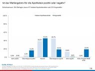 Ausgang der Bundestagswahl: Die Apothekenleiter sind skeptischer als die Angestellten. Grafik: ACAlert