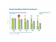 Placebo-kontrollierte Studie bei Erwachsenen n=181 (18-75 Jahre), Indikation: akuter Husten, Therapie: 7 Tage