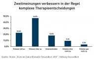 Knapp 70 Prozent der Responder sind der Ansicht, dass eine Zweitmeinung komplexe Therapieentscheidungen verbessern. Quelle: Stiftung Gesundheit