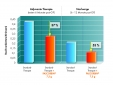 PASCORBIN®-Infusionen reduzierten tumor- und therapiebedingte Beschwerden von Brustkrebspatientinnen während der Standardtherapie um 37% und um 53% in der Tumornachsorge. Durchschnittlicher Gesamtscore der Beschwerden adjustiert nach Alter, Ausgangsbeschwerden, Chemo-, Strahlen- und Hormontherapie (Vollbracht, Schneider et al. 2011).