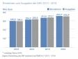 GKV_Einnahmen und Ausgaben