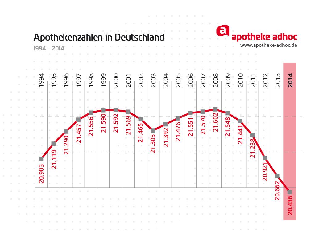 apotheken in deutschland