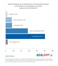 Grafik: ACA Müller ADAG Pharma AG