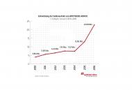 Stark gewachsen: Mit 22,68 Millionen Page Impressions (Vorjahr: 12,85 Mio.) wuchsen die Zugriffe um mehr als 76,4 Prozent. Damit konnte das dynamische Wachstum aus dem Vorjahr (plus 75 Prozent) auf hohem Niveau ausgebaut werden. Grafik: APOTHEKE ADHOC