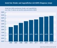 ADHS_Zeitverlauf ab 2006
