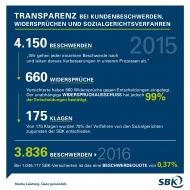 Transparenz bei Kundenbeschwerden, Widersprüchen und Sozialgerichtsverfahren