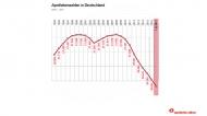Im ersten Quartal 2017 wurde die Zahl von 20.000 Apotheken in Deutschland unterschritten. Grafik: APOTHEKE ADHOC