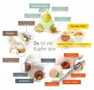 Die richtige Ernährung sorgt für einen gesunden Kupferhaushalt. (Copyright: DKI)