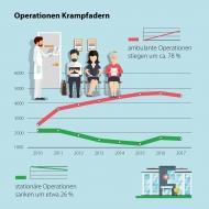 Infografik ambulante Operationen