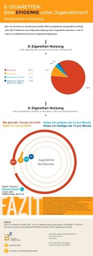 Infografik: E-Zigaretten-Epidemie unter Jugendlichen