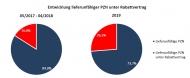 Quelle: Lieferengpass-Liste des BfArM (Stand 18.10.2019)