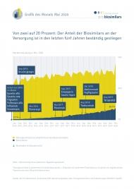 Von zwei auf 20 Prozent in fünf Jahren: die AG Pro Biosimilars zieht Bilanz