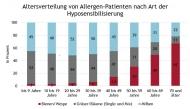 Abb. 1: Relative Anteile der Art der Hyposensibilisierungen nach Altersklassen, MAT 12/2019 (GKV-Patienten bundesweit). Quelle: Patient INSIGHTS, INSIGHT Health.