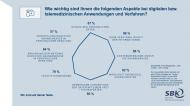 Die verwendeten Daten beruhen auf einer Online-Umfrage der YouGov Deutschland GmbH, an der 2060 Personen zwischen dem 12. und 15. Juni 2020 teilnahmen. Die Ergebnisse wurden gewichtet und sind repräsentativ für die deutsche Bevölkerung ab 18 Jahren.
