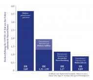 Diagramm Risikoerhöhung für COVID-19-Tod