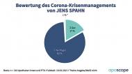 Eine Mehrheit der Apothekenmitarbeiter:innen ist mit dem Krisenmanagement von Gesundheitsminister Jens Spahn (CDU) unzufrieden – und fordert seinen Rücktritt.