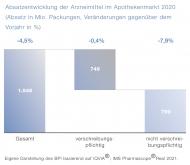 OTC-Daten 2021 Absatzentwicklung der Arzneimittel im Apothekenmarkt 2020