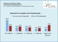 Über die Hälfte der Betroffenen wartet länger als zwei Monate auf den Therapiebeginn, ein Viertel sogar länger als ein halbes Jahr. (Quelle: Deutsche DepressionsLiga e.V.)