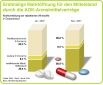 Grafik zur Marktverteilung der rabattierten Wirkstoffe in Deutschland
