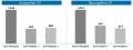 Abbildung 1: Unterschiede in der Patientenadhärenz bei SCIT und SLIT, modifiziert nach [2]: durchschnittliche Anzahl von Tagen unter SIT
