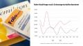 Corona als Treiber: Nachfrage nach Schwangerschaftsvitaminen steigt