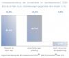 OTC-Daten 2021 Umsatzentwicklung der Arzneimittel im Apothekenmarkt 2020